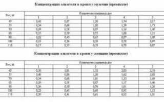 Допустимая норма алкоголя в крови в беларуси для работников