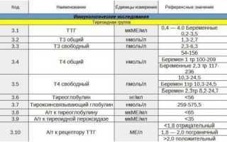 Норма гормона трийодтиронин (т3) свободный у женщин