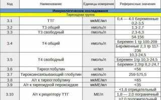 Анализ крови на т4