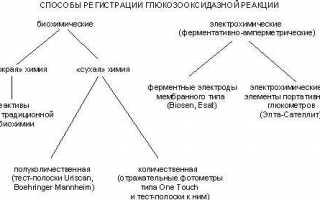 Определение глюкозы в крови гексокиназным методом