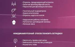 Норма эстрадиола как важный показатель состояния здоровья женщины