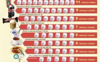 Нормы содержания сахара в крови человека: таблица по возрастам