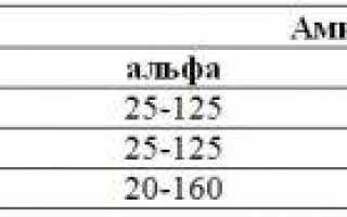 Норма биохимического анализа крови у детей амилаза