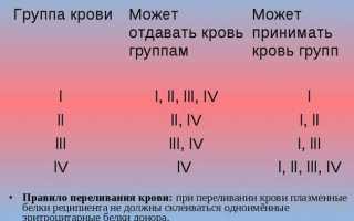 Характеристика людей с 1 группой крови и резус-положительным фактором, предрасположенность к заболеваниям