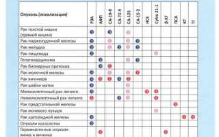 Онкомаркеры мочевого пузыря: когда сдавать анализы, и какими они бывают?