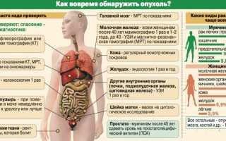Какие анализы крови покажут онкологию