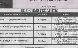Анализ крови hbcor igg